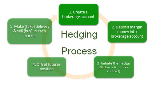 Process of hedging in forex market using futures