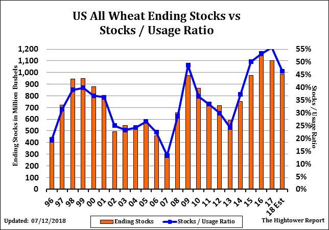 Wheat Ending stocks