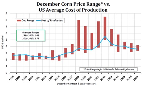 Dec Corn