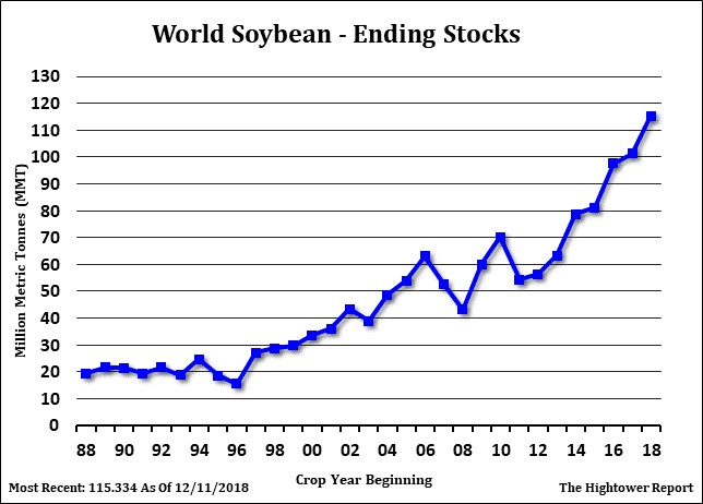 Soybean Futures Chart