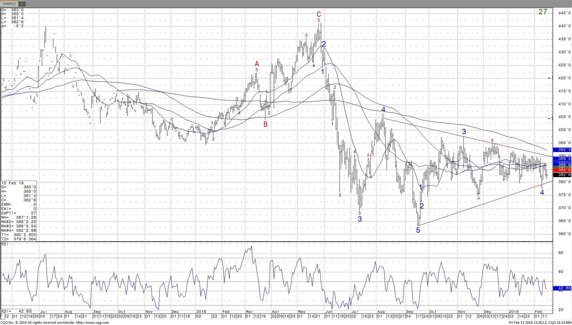 May Daily Corn Chart