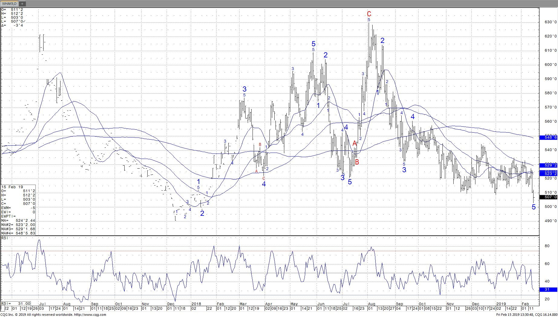 May Chicago Wheat Daily Chart