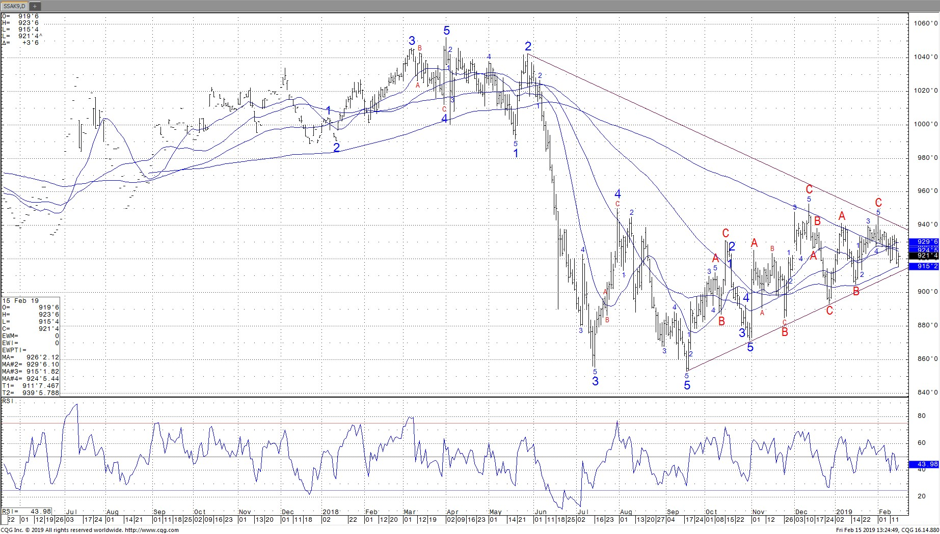 May Daily Soybeans Chart