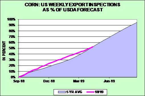 Corn Weekly Exports