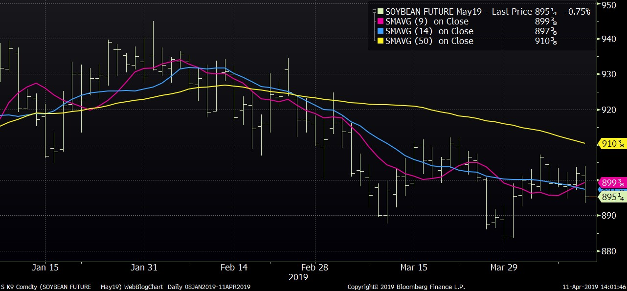 Soybeans Apr 11 Daily Chart