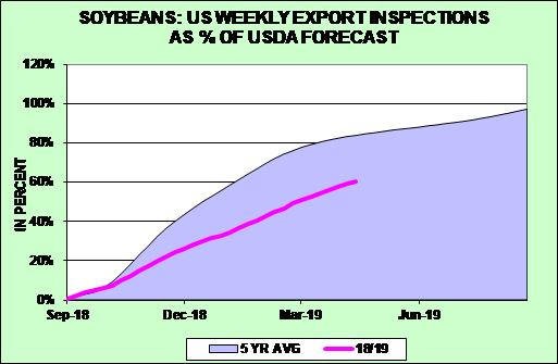 Soybean Weekly Exports
