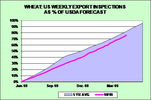 Weekly Wheat Exports