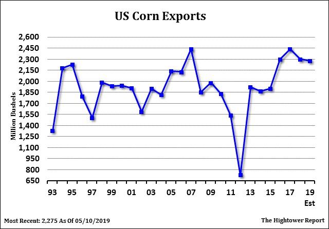 Corn Futures Chart