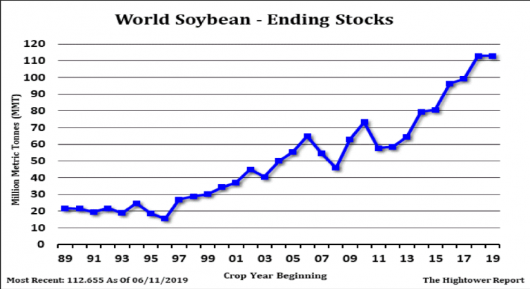 Soybean Futures Chart