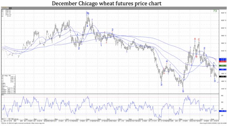 Wheat Futures Chart