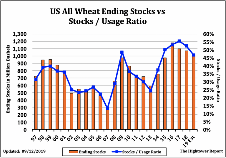 Wheat Futures Chart