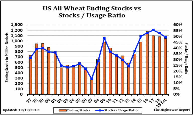 Wheat Futures Market
