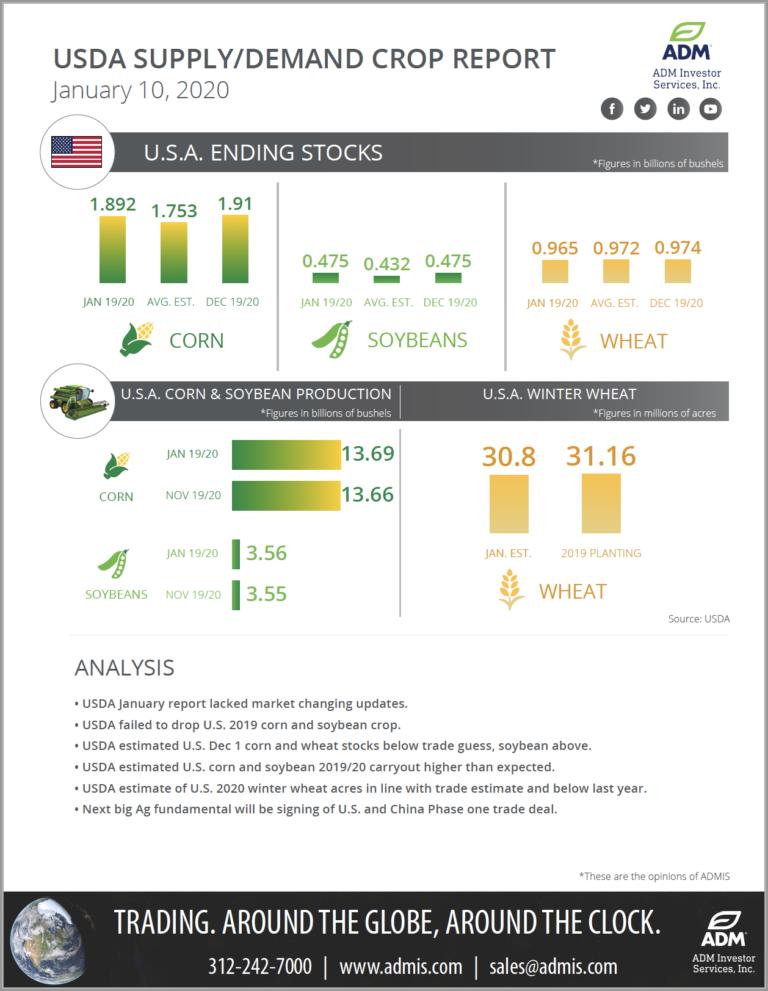 January USDA Crop Report