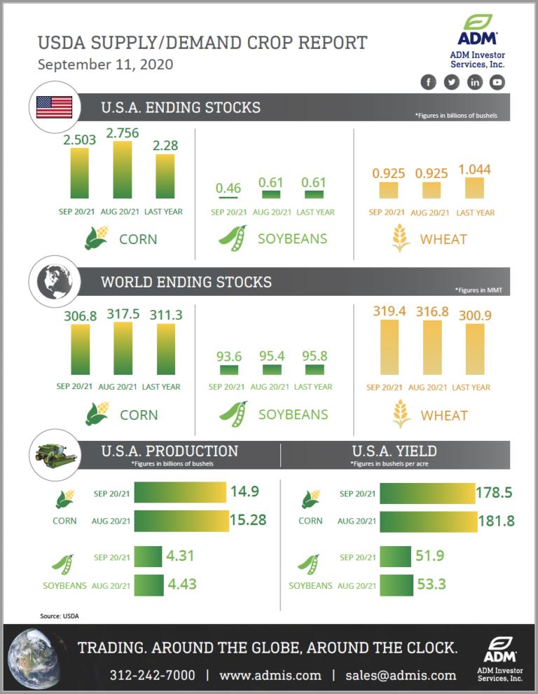 September 11 USDA Report